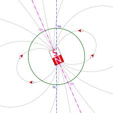 Zemljino magnetsko polje – Wikipedija